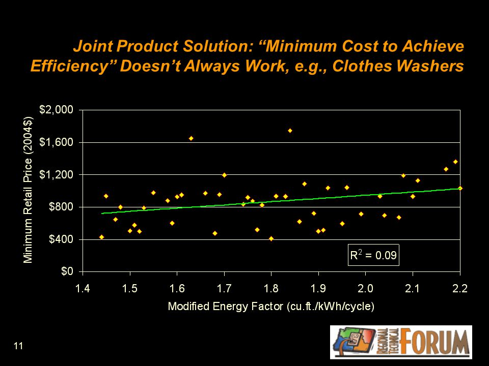 11 Joint Product Solution: Minimum Cost to Achieve Efficiency Doesn't Always Work, e.g., Clothes Washers