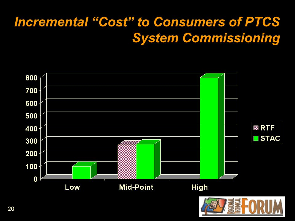 20 Incremental Cost to Consumers of PTCS System Commissioning
