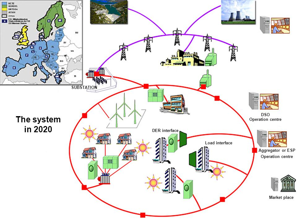 EDF R&D6 SUBSTATION DSO Operation centre Aggregator or ESP Operation centre DER interface Load interface Market place The system in 2020