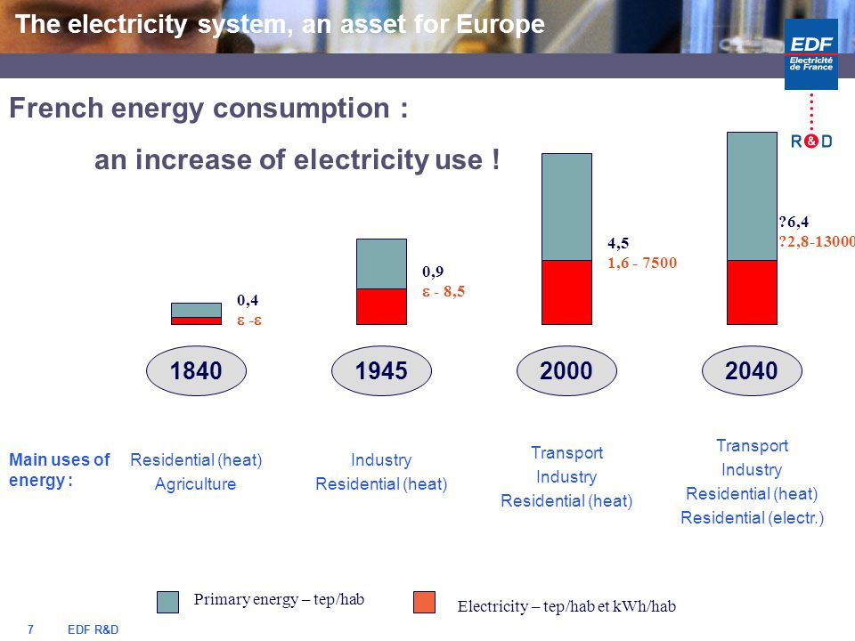 EDF R&D7 The electricity system, an asset for Europe French energy consumption : an increase of electricity use .