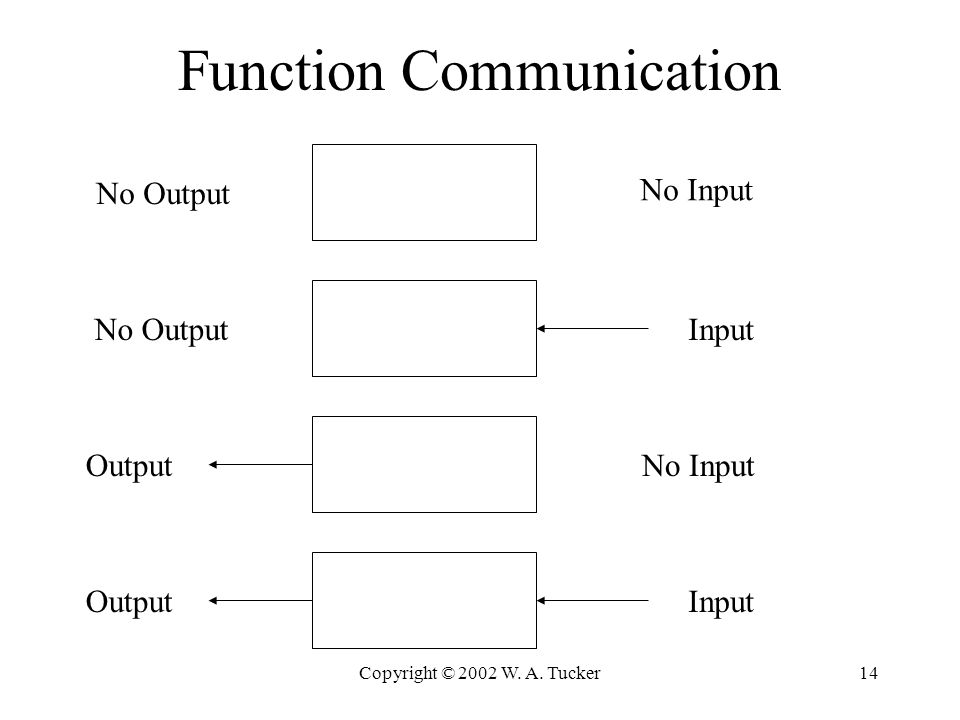 Copyright © 2002 W. A. Tucker14 Function Communication No Input No Output InputNo Output No InputOutput Input