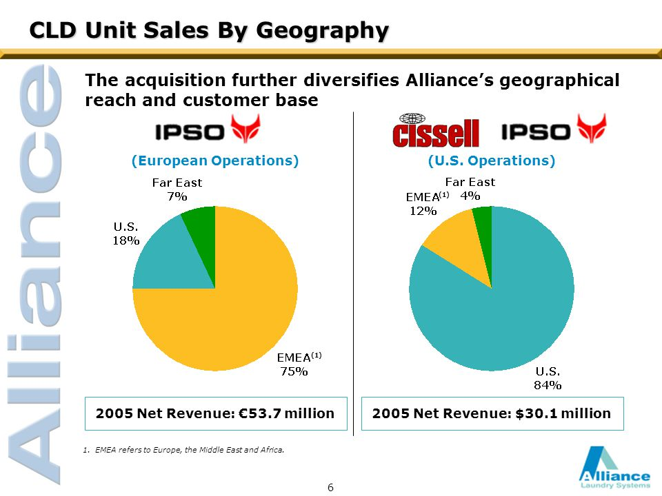 CLD Unit Sales By Geography (European Operations)(U.S.