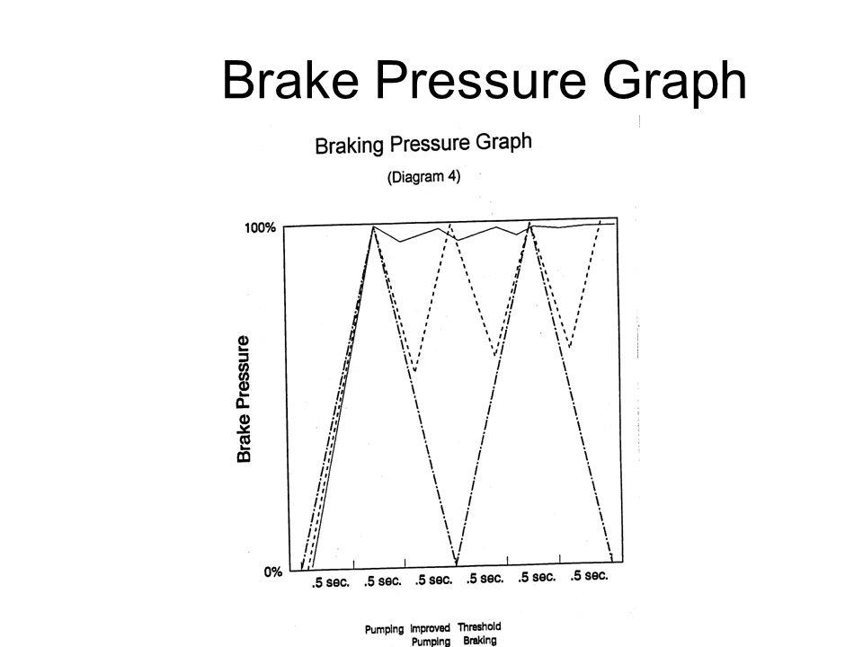 Brake Pressure Graph