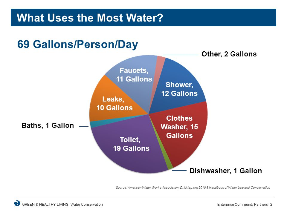 Enterprise Community Partners | 2GREEN & HEALTHY LIVING: Water Conservation What Uses the Most Water.