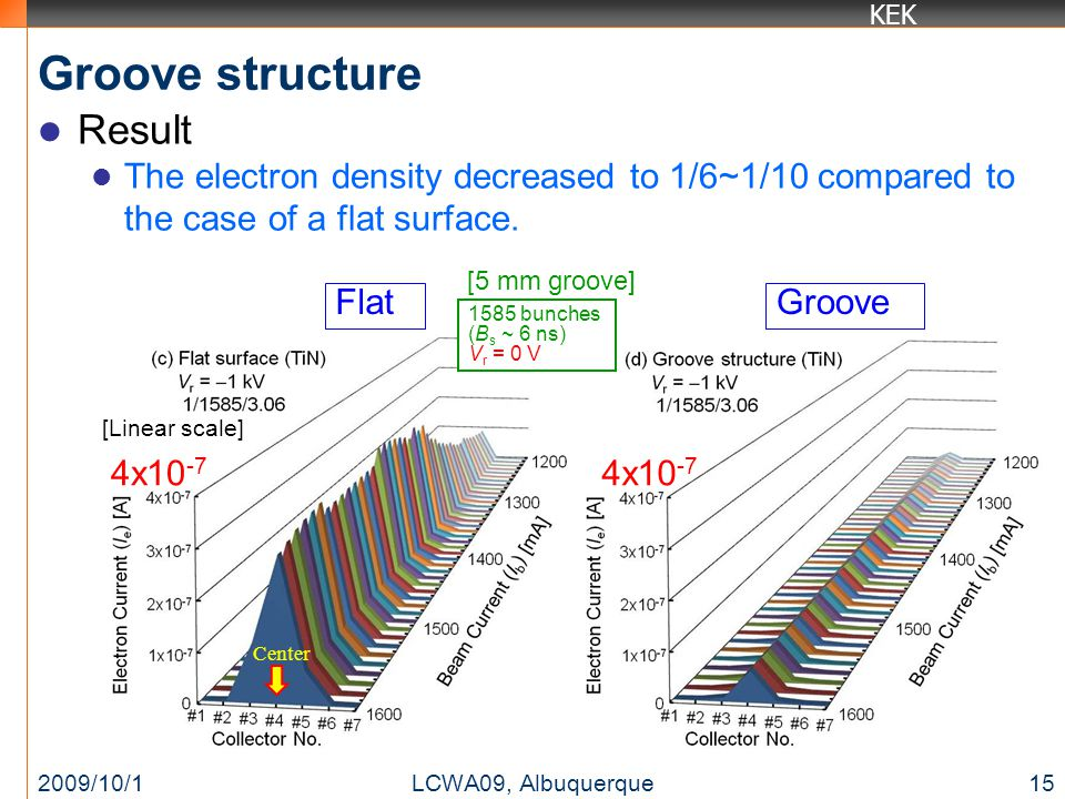 KEK Groove structure Result The electron density decreased to 1/6~1/10 compared to the case of a flat surface.