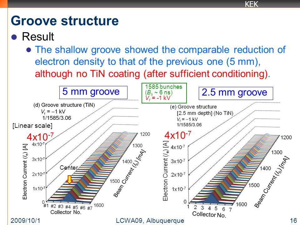 KEK [Linear scale] 4x10 -7 Groove structure Result The shallow groove showed the comparable reduction of electron density to that of the previous one (5 mm), although no TiN coating (after sufficient conditioning).