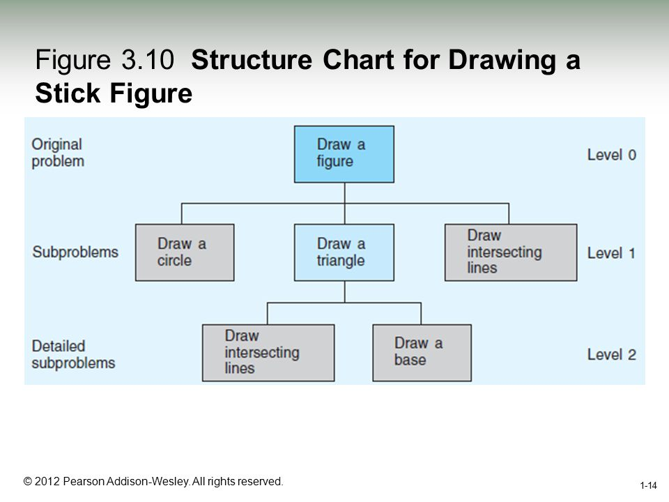 1-14 © 2012 Pearson Addison-Wesley. All rights reserved. 1-14 Figure 3.10 Structure Chart for Drawing a Stick Figure