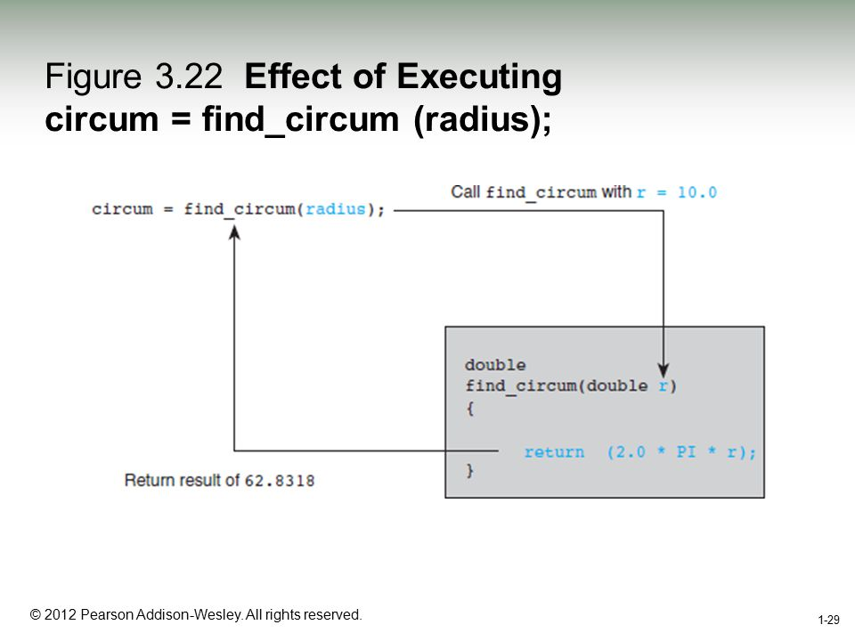 1-29 © 2012 Pearson Addison-Wesley. All rights reserved. 1-29 Figure 3.22 Effect of Executing circum = find_circum (radius);