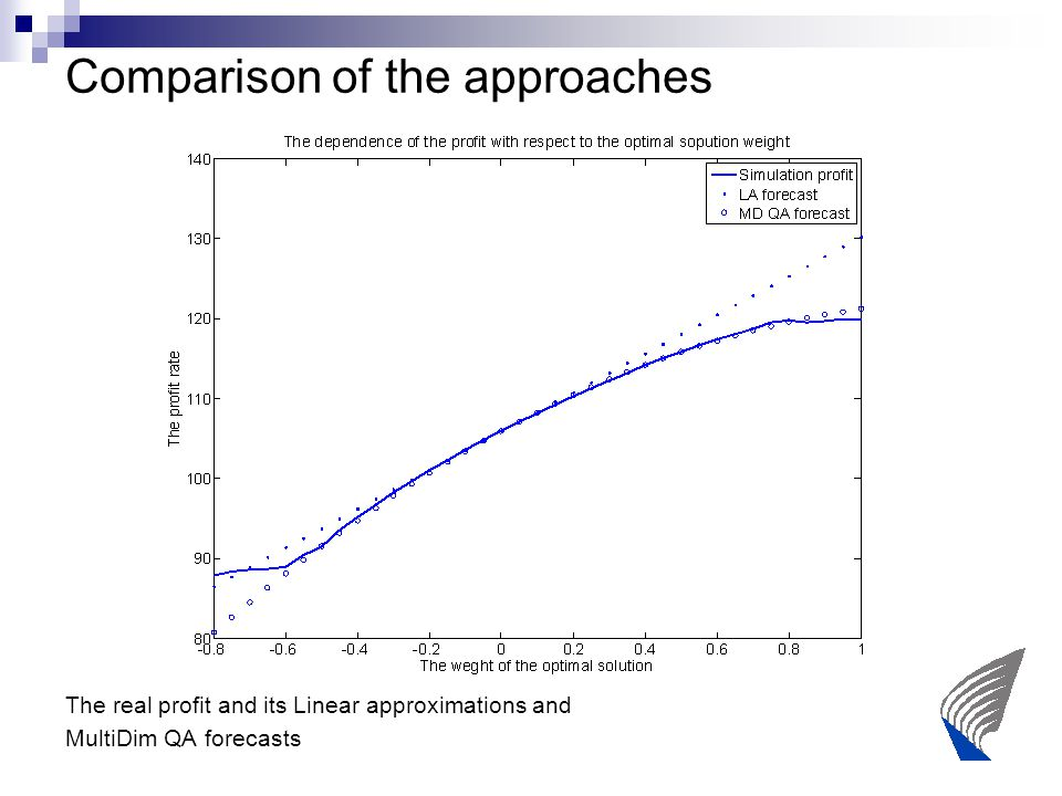 Comparison of the approaches The real profit and its Linear approximations and MultiDim QA forecasts