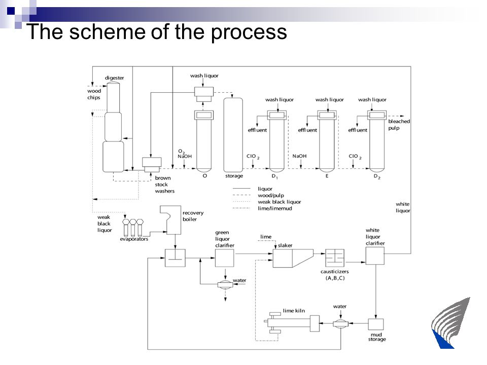 The scheme of the process