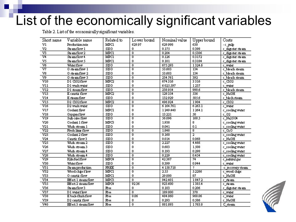 List of the economically significant variables