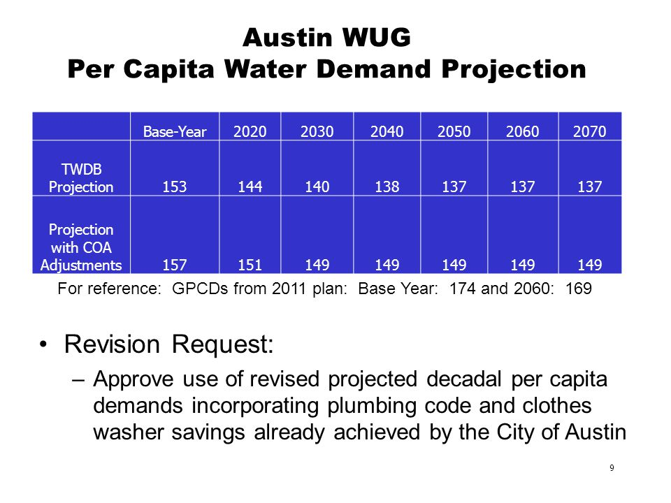 9 Austin WUG Per Capita Water Demand Projection Revision Request: –Approve use of revised projected decadal per capita demands incorporating plumbing code and clothes washer savings already achieved by the City of Austin Base-Year202020302040205020602070 TWDB Projection153144140138137 Projection with COA Adjustments157151149 For reference: GPCDs from 2011 plan: Base Year: 174 and 2060: 169
