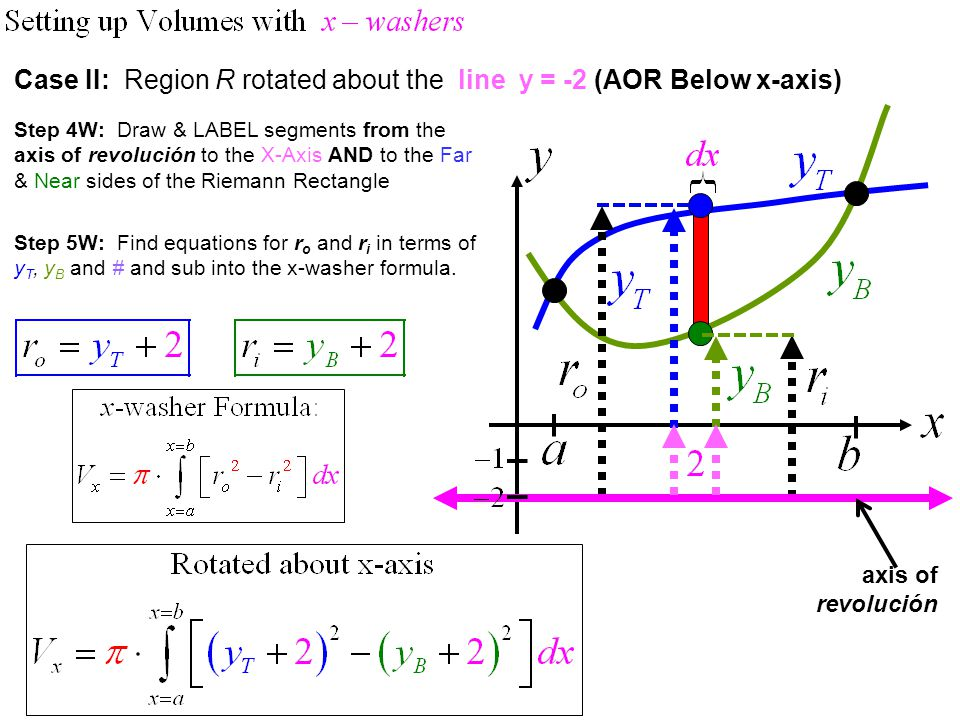 Step 4W: Draw & LABEL segments from the axis of revolución to the X-Axis AND to the Far & Near sides of the Riemann Rectangle Case III: Region R rotated about the line y = +1 (AOR Between x-axis & R) axis of revolución Step 5W: Find equations for r o and r i in terms of y T, y B and # and sub into the x-washer formula.