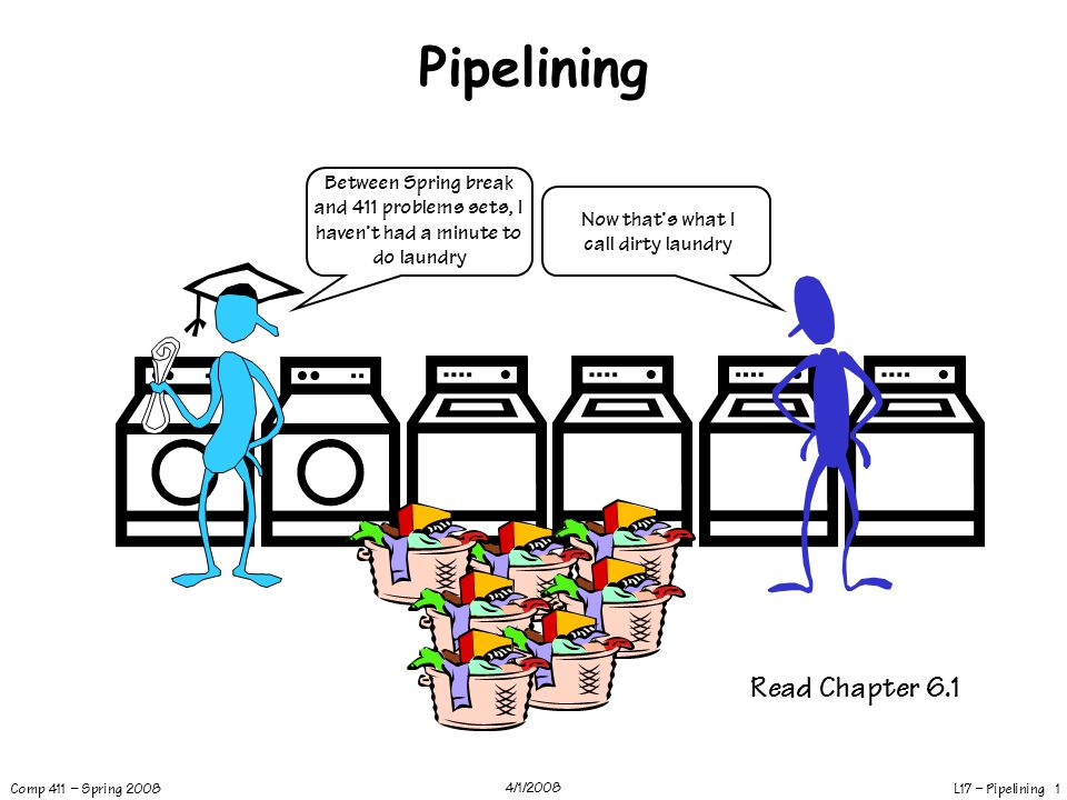 L17 – Pipelining 2 Comp 411 – Spring 2008 4/1/2008 Forget 411… Let's Solve a Relevant Problem Device: Washer Function: Fill, Agitate, Spin Washer PD = 30 mins Device: Dryer Function: Heat, Spin Dryer PD = 60 mins INPUT: dirty laundry OUTPUT: 4 more weeks