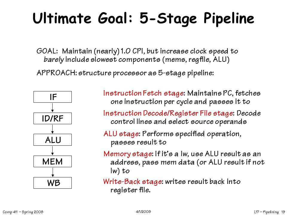 L17 – Pipelining 19 Comp 411 – Spring 2008 4/1/2008 Ultimate Goal: 5-Stage Pipeline GOAL: Maintain (nearly) 1.0 CPI, but increase clock speed to barel