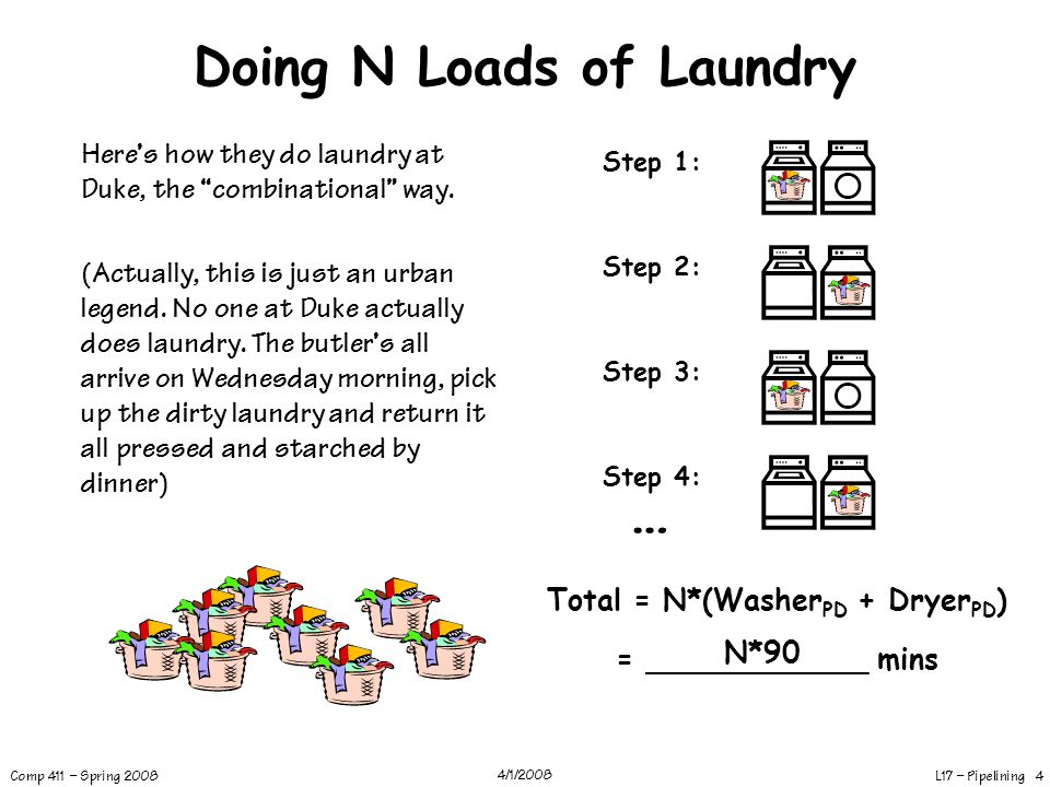 L17 – Pipelining 5 Comp 411 – Spring 2008 4/1/2008 Doing N Loads… the UNC way UNC students pipeline the laundry process.