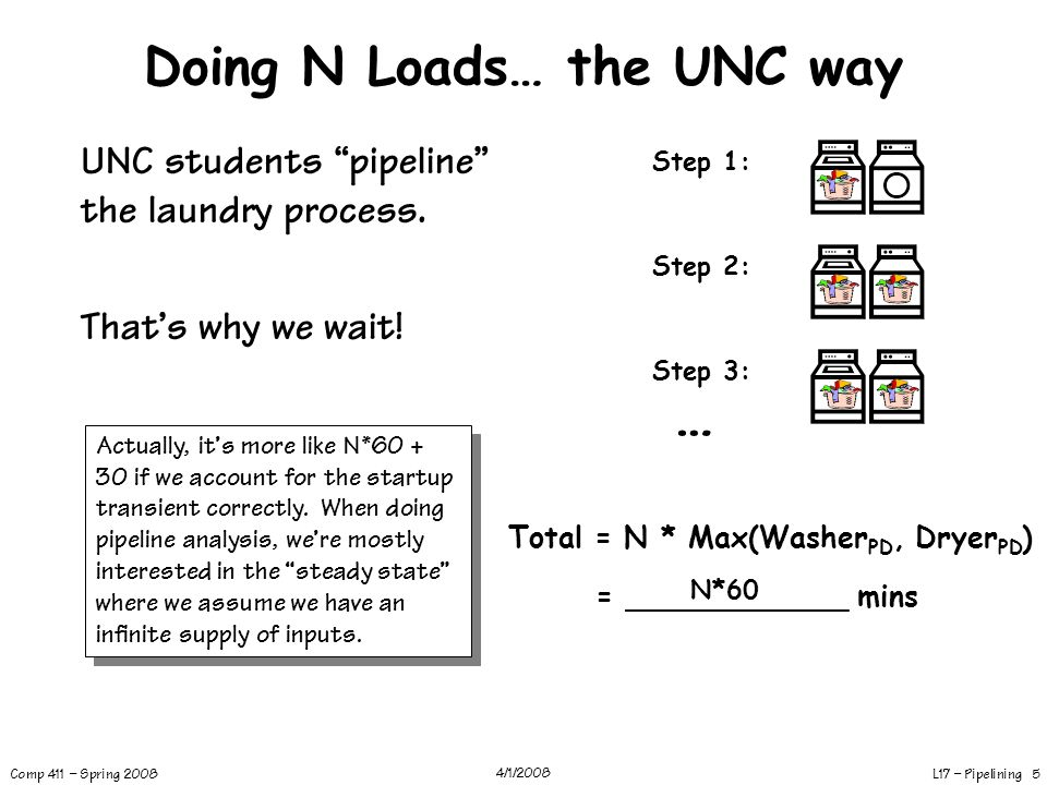 "L17 – Pipelining 5 Comp 411 – Spring 2008 4/1/2008 Doing N Loads… the UNC way UNC students ""pipeline"" the laundry process. That's why we wait! Step 1:"