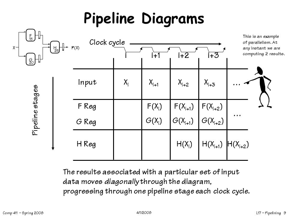 L17 – Pipelining 10 Comp 411 – Spring 2008 4/1/2008 Pipelining Summary Advantages: – Higher throughput than combinational system – Different parts of the logic work on different parts of the problem… Disadvantages: – Generally, increases latency – Only as good as the *weakest* link (often called the pipeline's BOTTLENECK) Isn't there a way around this weak link problem.