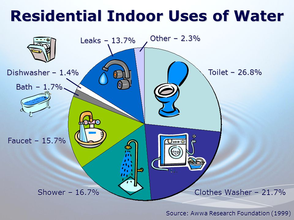 Residential Indoor Uses of Water Toilet – 26.8% Clothes Washer – 21.7% Shower – 16.7% Faucet – 15.7% Bath – 1.7% Dishwasher – 1.4% Leaks – 13.7% Other