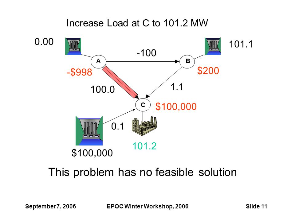 September 7, 2006EPOC Winter Workshop, 2006Slide 11 AB C -100 100.0 1.1 0.00 101.1 -$998 $200 $100,000 Increase Load at C to 101.2 MW This problem has no feasible solution 0.1 $100,000 101.2