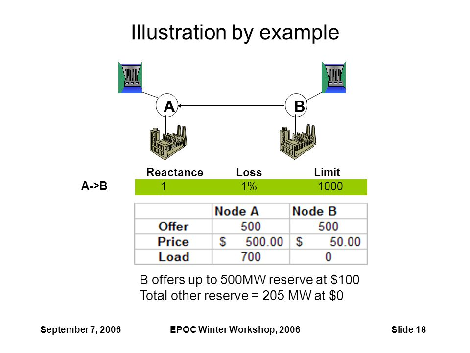 September 7, 2006EPOC Winter Workshop, 2006Slide 18 Illustration by example ReactanceLossLimit A->B 11%1000 AB B offers up to 500MW reserve at $100 To
