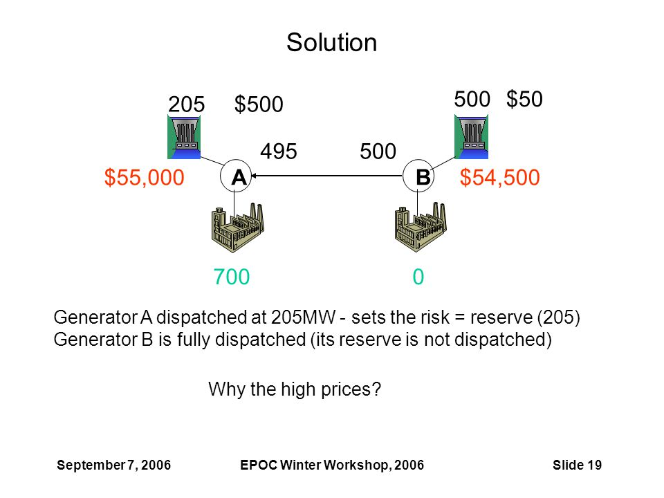 September 7, 2006EPOC Winter Workshop, 2006Slide 19 Solution AB $54,500$55,000 205 500 495 7000 Generator A dispatched at 205MW - sets the risk = reserve (205) Generator B is fully dispatched (its reserve is not dispatched) Why the high prices.
