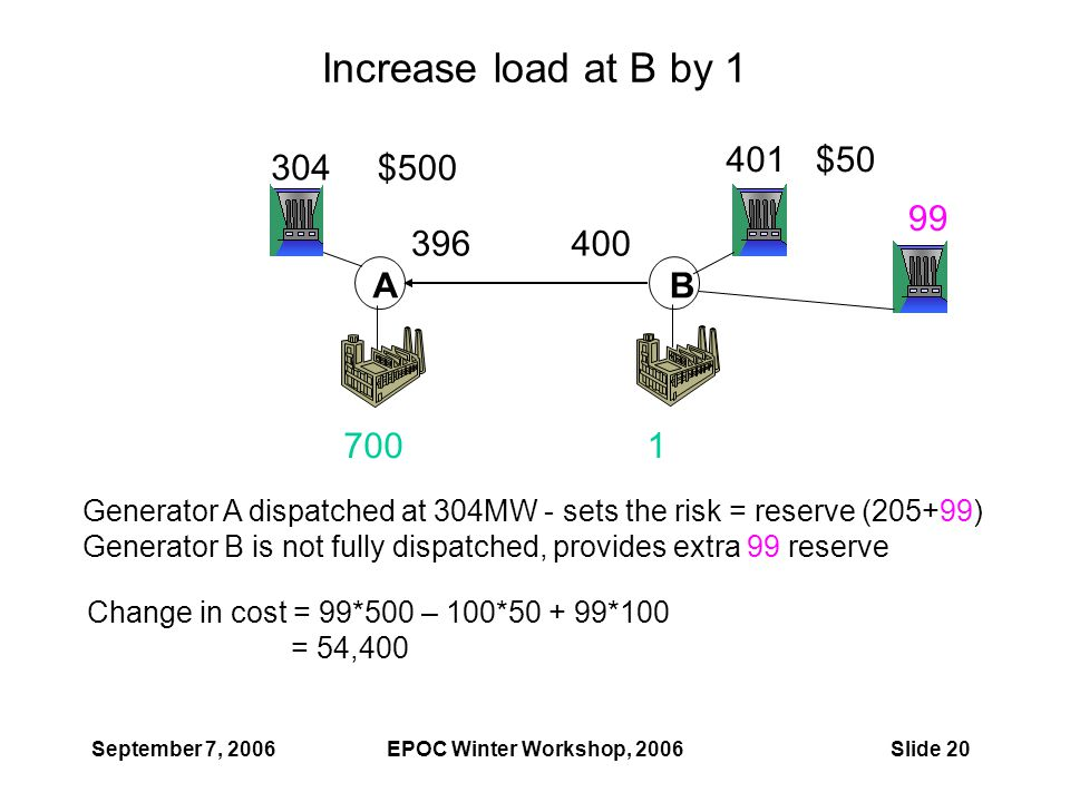 September 7, 2006EPOC Winter Workshop, 2006Slide 20 Increase load at B by 1 AB 304 400 401 396 7001 99 Generator A dispatched at 304MW - sets the risk