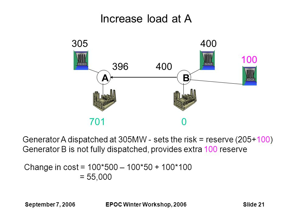 September 7, 2006EPOC Winter Workshop, 2006Slide 21 Increase load at A AB 305400 396 7010 100 Change in cost = 100*500 – 100*50 + 100*100 = 55,000 Generator A dispatched at 305MW - sets the risk = reserve (205+100) Generator B is not fully dispatched, provides extra 100 reserve
