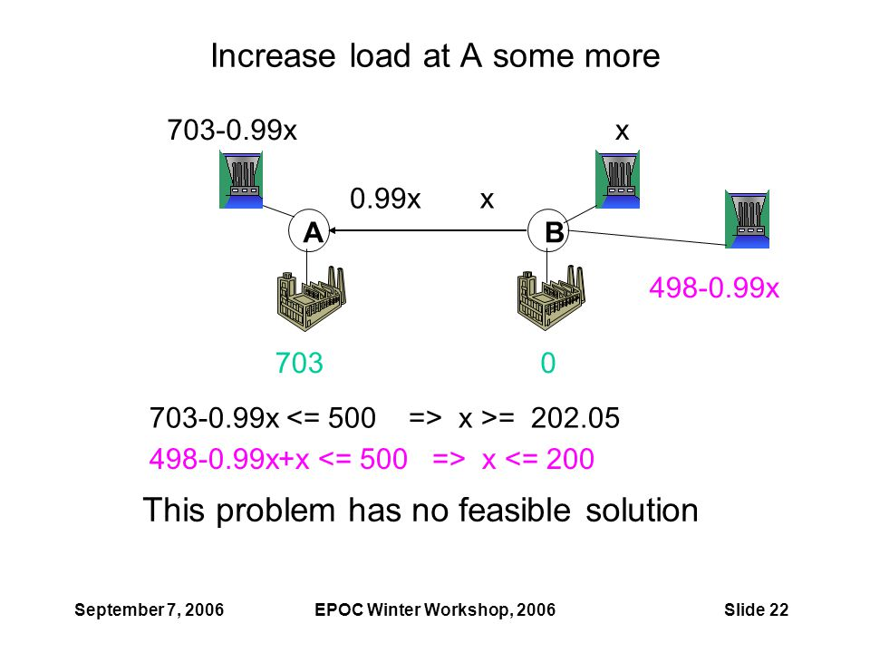 September 7, 2006EPOC Winter Workshop, 2006Slide 22 Increase load at A some more AB 703-0.99xx x0.99x 7030 498-0.99x This problem has no feasible solu