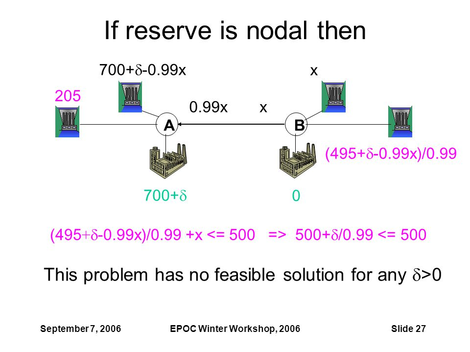 September 7, 2006EPOC Winter Workshop, 2006Slide 27 If reserve is nodal then AB 700+  -0.99x x x0.99x 700+  0 205 (495+  -0.99x)/0.99 This problem has no feasible solution for any  >0 (495 +  -0.99x)/0.99 +x 500+  /0.99 <= 500
