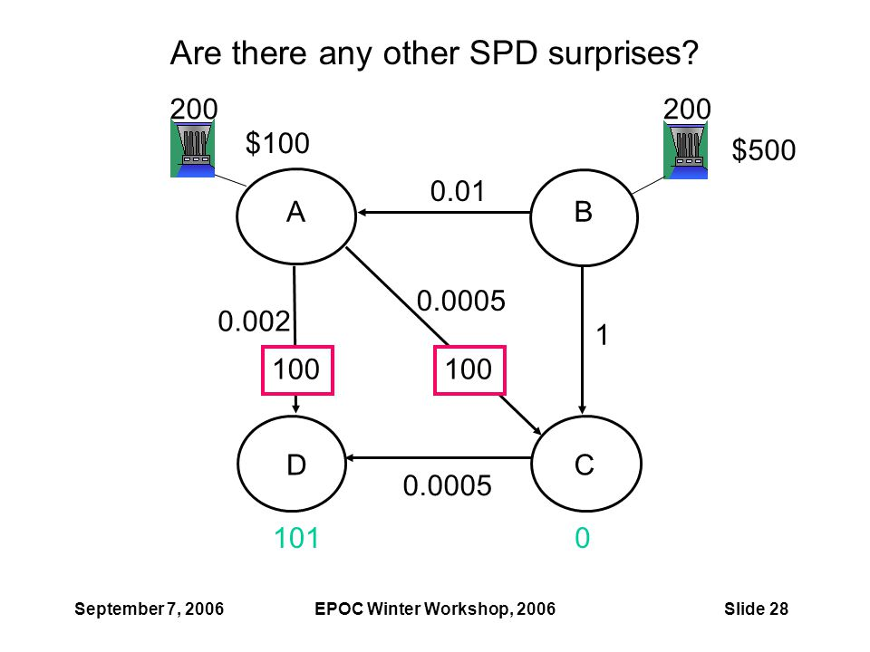September 7, 2006EPOC Winter Workshop, 2006Slide 28 Are there any other SPD surprises? 1010 200 0.0005 1 0.01 0.0005 0.002 100 $100 $500 AB CD 100