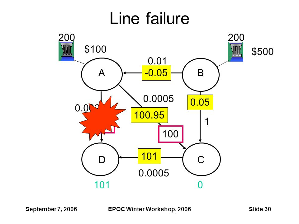September 7, 2006EPOC Winter Workshop, 2006Slide 30 Line failure 100 1010 200 0.0005 1 0.01 0.0005 0.002 $100 $500 100.95 -0.05 0.05 101 AB CD 100