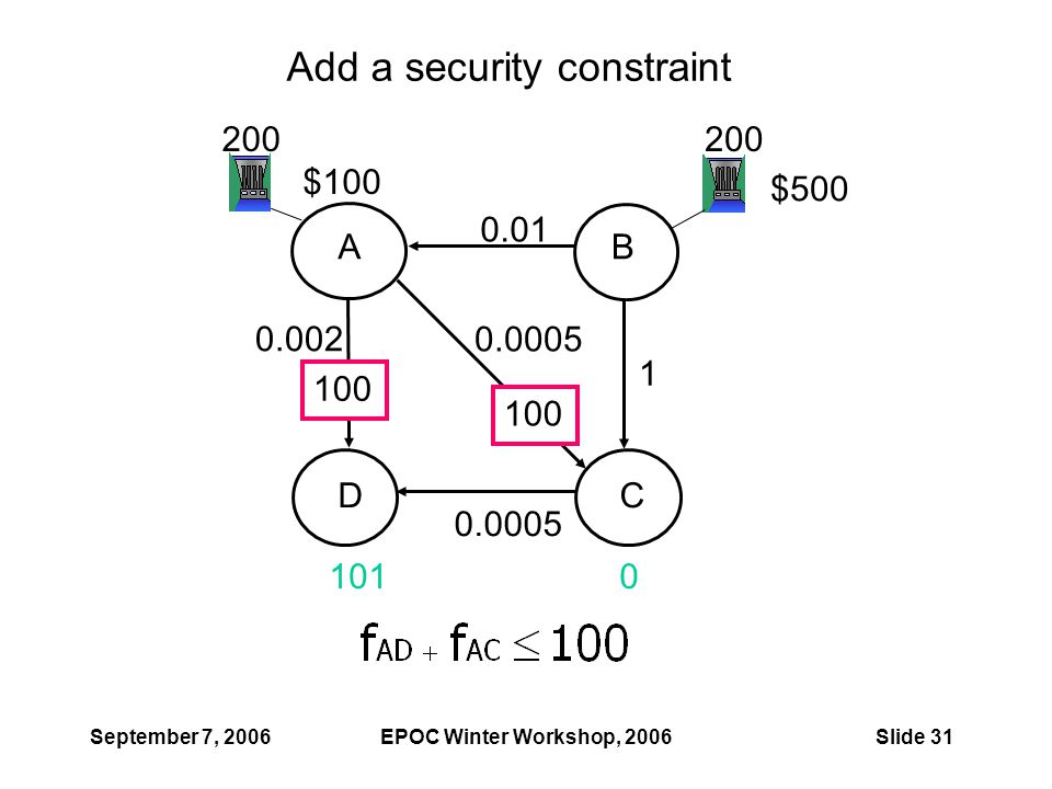 September 7, 2006EPOC Winter Workshop, 2006Slide 31 Add a security constraint 1010 200 0.0005 1 0.01 0.0005 0.002 $100 $500 AB DC 100