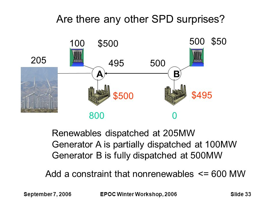 September 7, 2006EPOC Winter Workshop, 2006Slide 33 AB 205 500 495 8000 Renewables dispatched at 205MW Generator A is partially dispatched at 100MW Ge