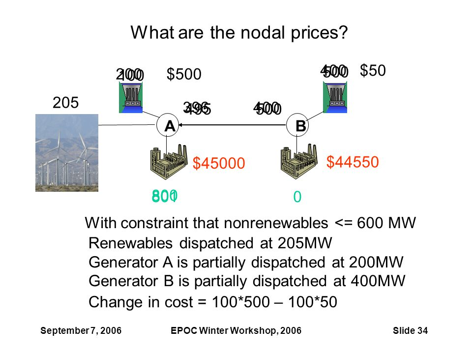 September 7, 2006EPOC Winter Workshop, 2006Slide 34 AB 205 8010 $500 $50 What are the nodal prices? With constraint that nonrenewables <= 600 MW $4455