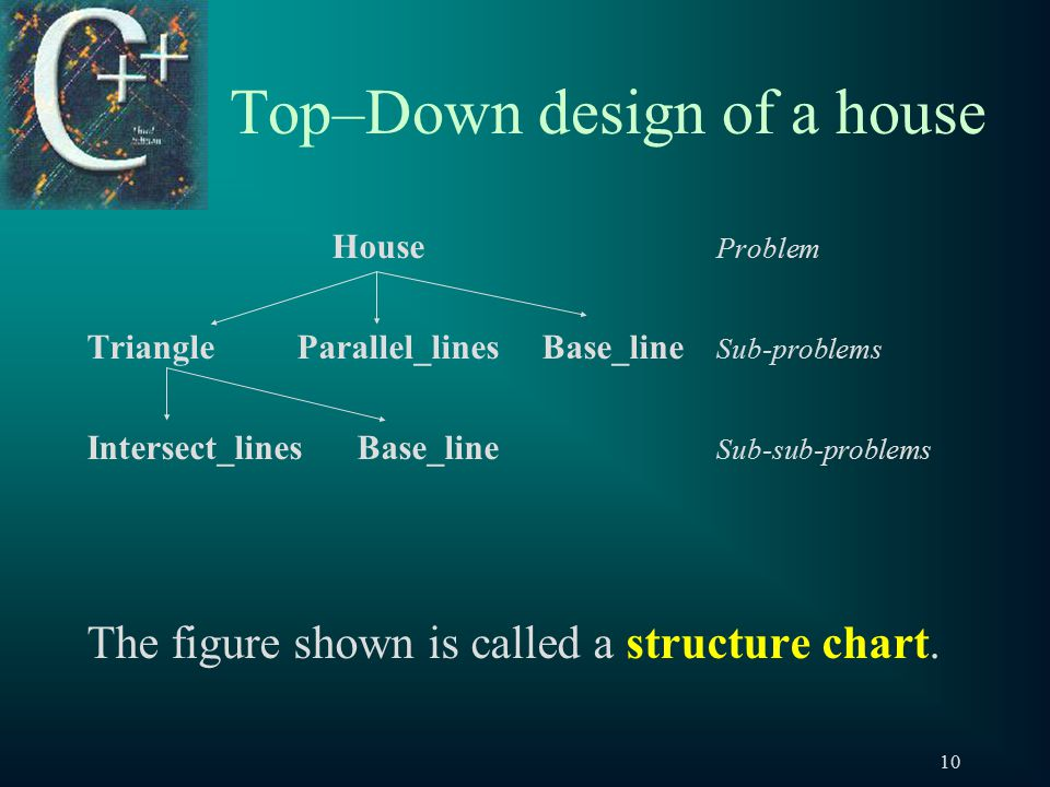 10 Top–Down design of a house House Problem TriangleParallel_lines Base_line Sub-problems Intersect_lines Base_line Sub-sub-problems The figure shown is called a structure chart.
