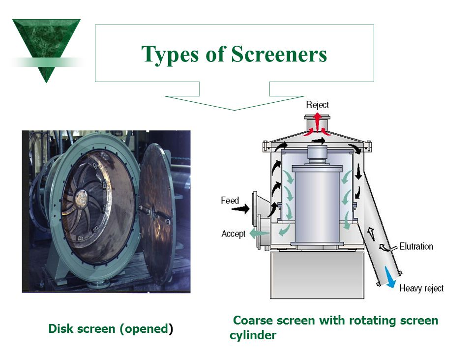 Disk screen (opened) Coarse screen with rotating screen cylinder Types of Screeners