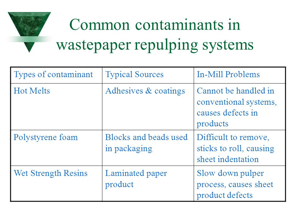 Common contaminants in wastepaper repulping systems In-Mill ProblemsTypical SourcesTypes of contaminant Cannot be handled in conventional systems, cau
