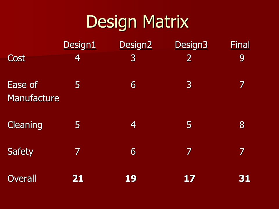 Design Matrix Design1Design2Design3Final Cost 4 3 2 9 Ease of 5 6 3 7 Manufacture Cleaning 5 4 5 8 Safety 7 6 7 7 Overall 21 19 17 31