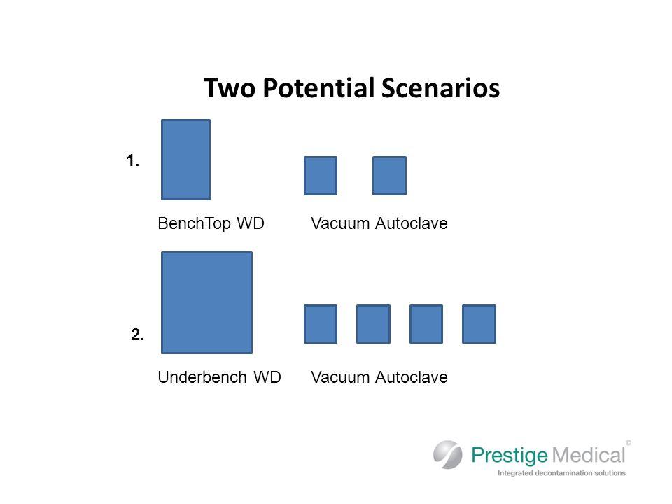 Two Potential Scenarios BenchTop WDVacuum Autoclave Underbench WD 1. 2. Vacuum Autoclave