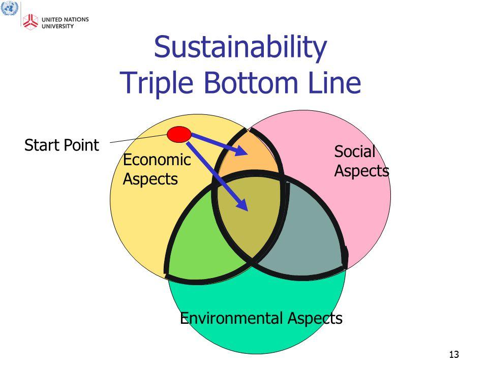 13 Sustainability Triple Bottom Line Environmental Aspects Social Aspects Economic Aspects Start Point