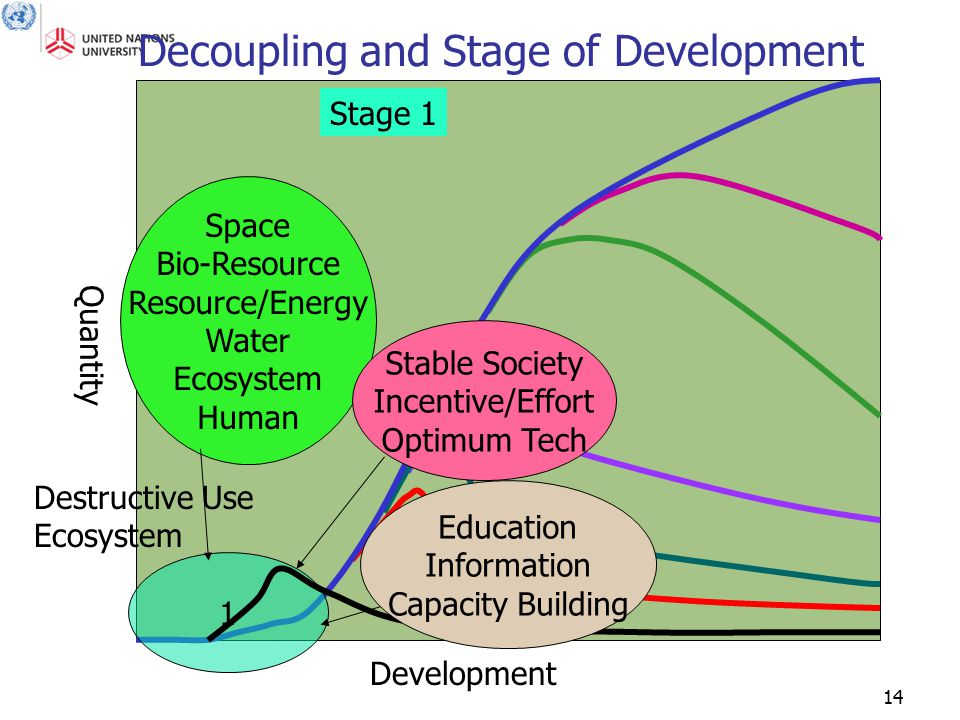 14 Quantity Development Decoupling and Stage of Development 1 Stage 1 Space Bio-Resource Resource/Energy Water Ecosystem Human Stable Society Incentive/Effort Optimum Tech Destructive Use Ecosystem Education Information Capacity Building