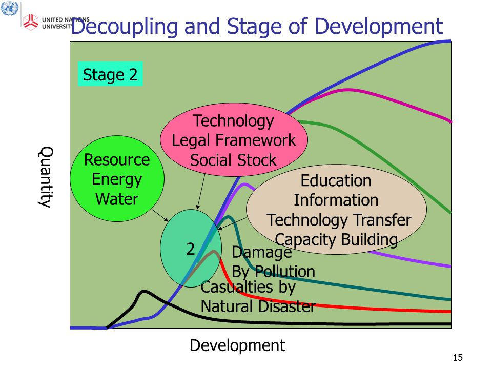 15 Quantity Development Decoupling and Stage of Development Casualties by Natural Disaster Damage By Pollution 2 Resource Energy Water Technology Lega