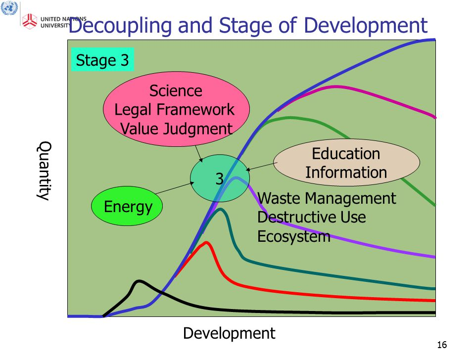 16 Quantity Development Decoupling and Stage of Development 3 Science Legal Framework Value Judgment Education Information Stage 3 Energy Waste Manage