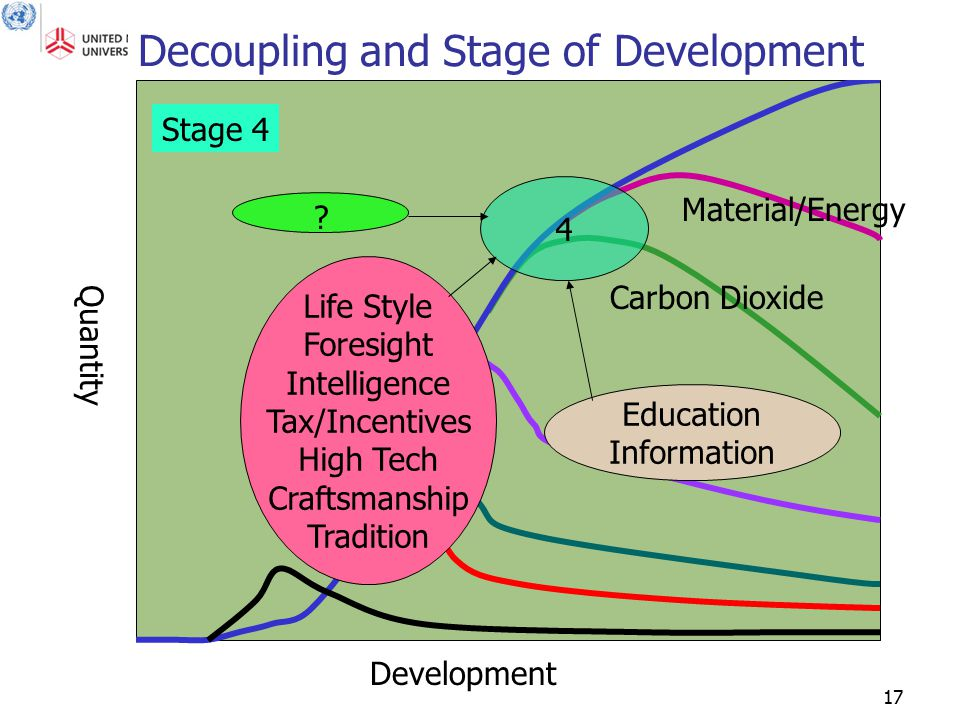 17 Quantity Development Decoupling and Stage of Development Material/Energy Carbon Dioxide 4 Education Information Life Style Foresight Intelligence T
