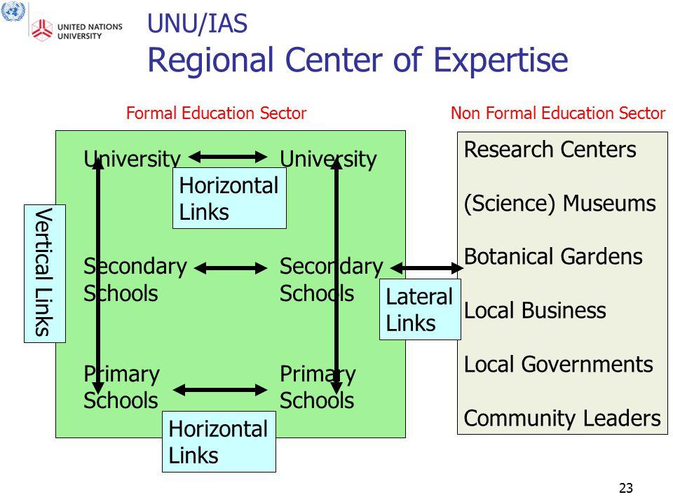 23 UNU/IAS Regional Center of Expertise University Secondary Schools Primary Schools University Secondary Schools Primary Schools Research Centers (Sc