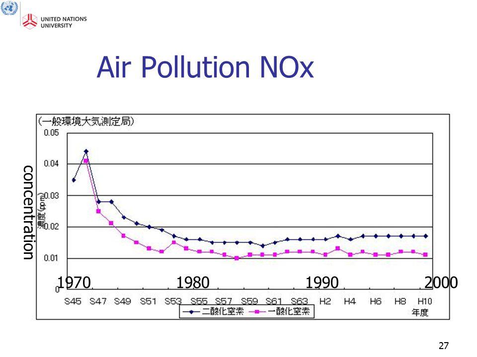 27 1970 1980 1990 2000 concentration Air Pollution NOx