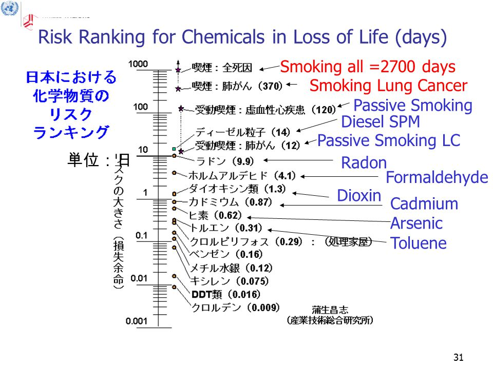 31 Risk Ranking for Chemicals in Loss of Life (days) 単位:日 Smoking all =2700 days Smoking Lung Cancer Passive Smoking Diesel SPM Passive Smoking LC Radon Formaldehyde Dioxin Cadmium Arsenic Toluene