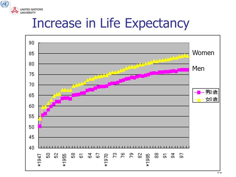 32 Increase in Life Expectancy Women Men