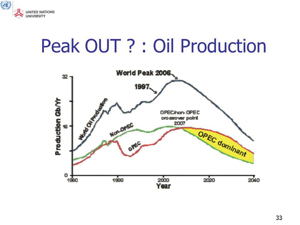 33 Peak OUT ? : Oil Production